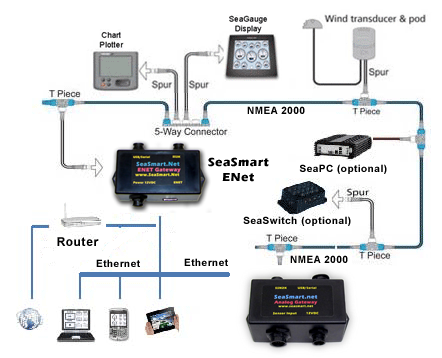 Analog Gateway marine networking map