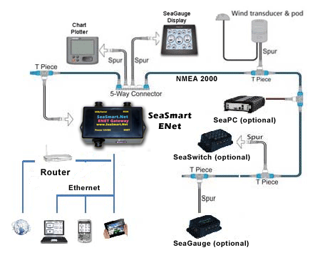 ethernet marine networking map