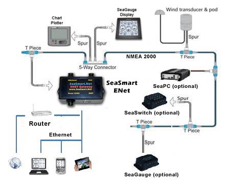 NMEA Compatible Wi-Fi Wireless Marine Networking by Chetco